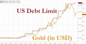 U.S. Debt Limit vs Price of Gold
